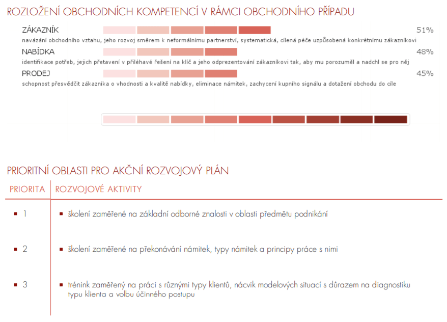 OBCHODNÍK Pro aktivní obchodníky nabízející služby nebo produkty s vyšší  přidanou hodnotou. Balíčky vedle základních předpokladů mapují zejména  obchodní ... fa0ad914a3